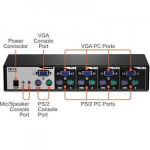 Kit para un switch KVM de montaje en rack de 4 puertos PS/2 con audio